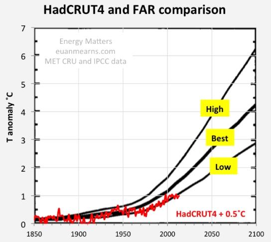 far temp chart