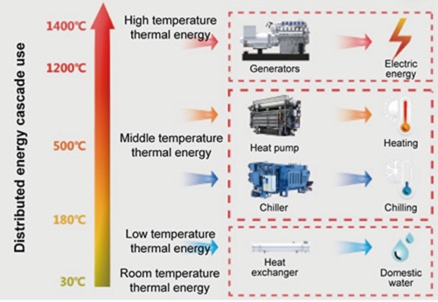 Figure Depicting Heat Value and Uses