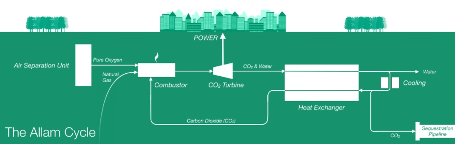 Diagram from Net Power LLC Website